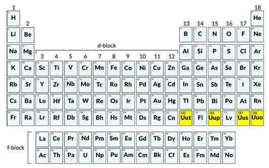 igcse chemistry periodic table pdf